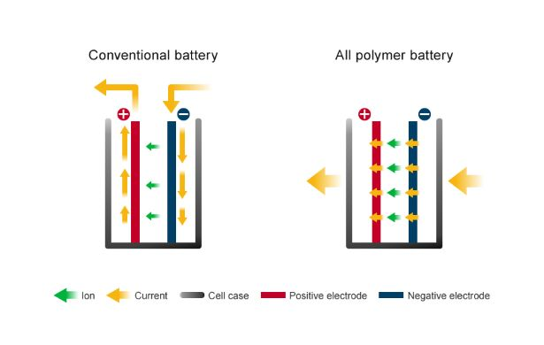 All-Polymer Battery Tech Diagram