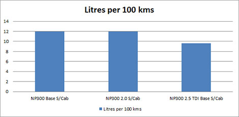 Nissan NP300 Fuel Consumption Chart